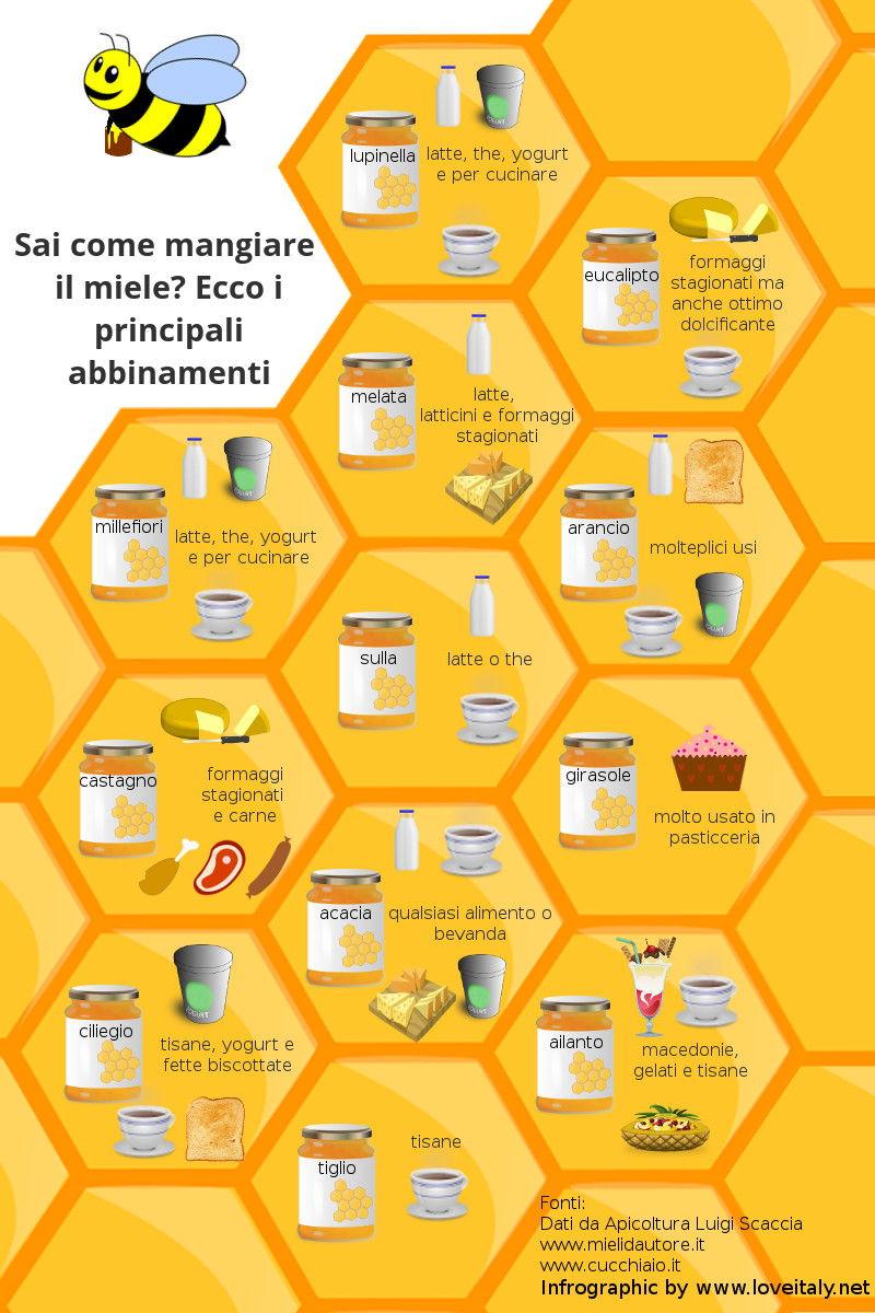 Vendita miele online direttamente dal produttore